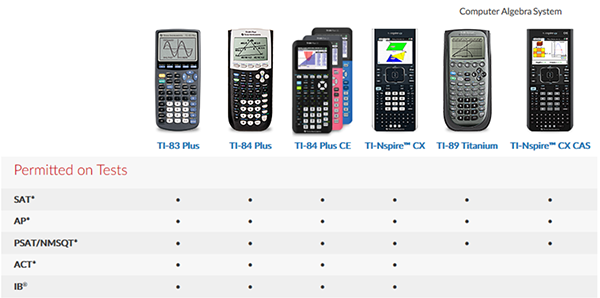 Which Texas Instruments (TI) Calculator for the ACT® and Why?