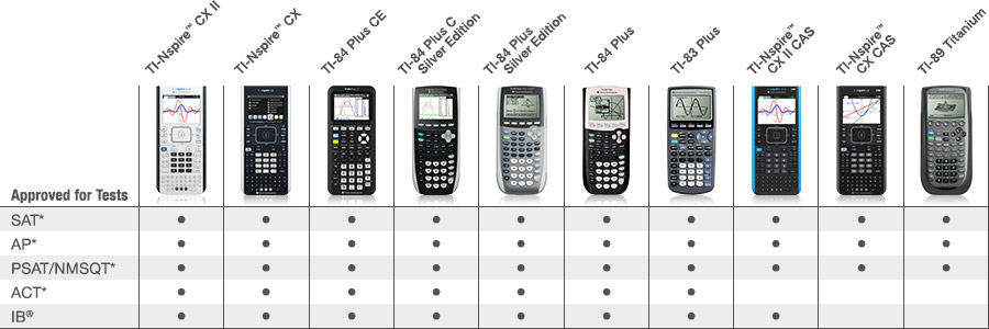 Choose your graphing calculator