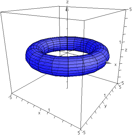 Graphing 3D Parametric Equations