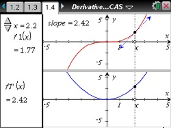 relationship between a function and its derivative graph of absolute