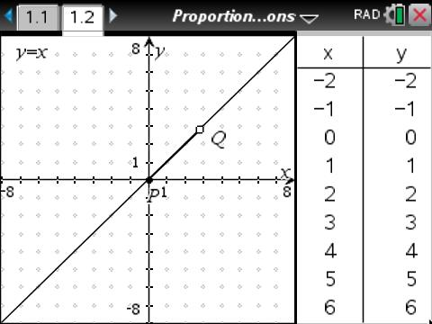 Proportionality_in_Tables_Graphs_and_Equations